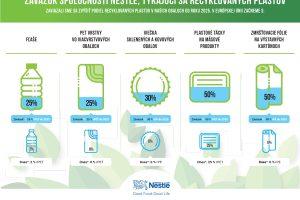 Nestlé urobilo rázny krok: Koniec nerecyklovateľných a netriedených plastov